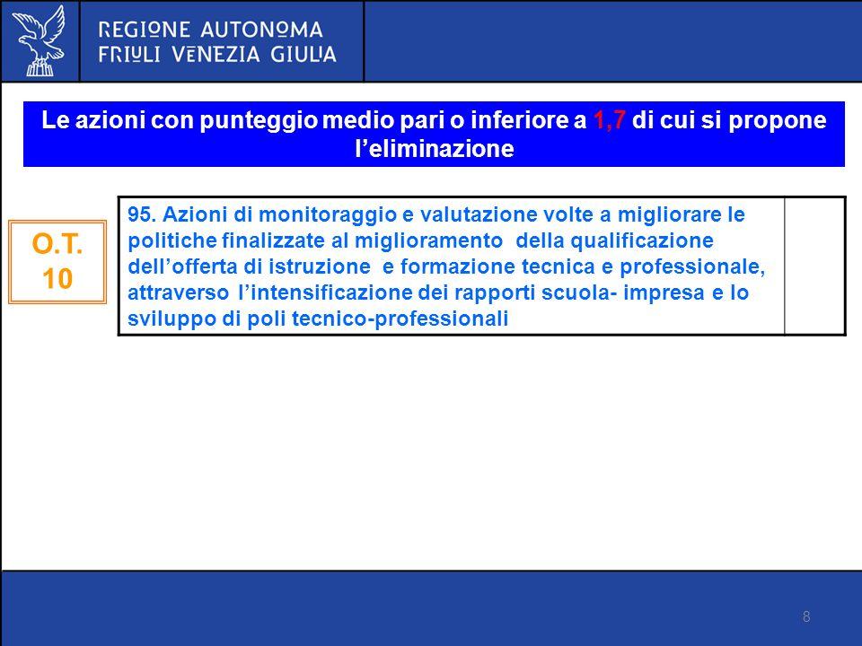 8 Proposta di regolamento FSE Versione 14 marzo 2012 Le azioni con punteggio medio pari o inferiore a 1,7 di cui si propone leliminazione O.T.