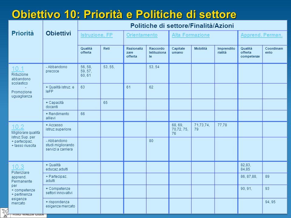 Obiettivo 10: Priorità e Politiche di settore