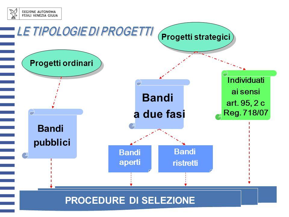 Progetti ordinari Progetti strategici Bandi pubblici Bandi a due fasi Individuati ai sensi art. 95, 2 c Reg. 718/07 PROCEDURE DI SELEZIONE Bandi apert