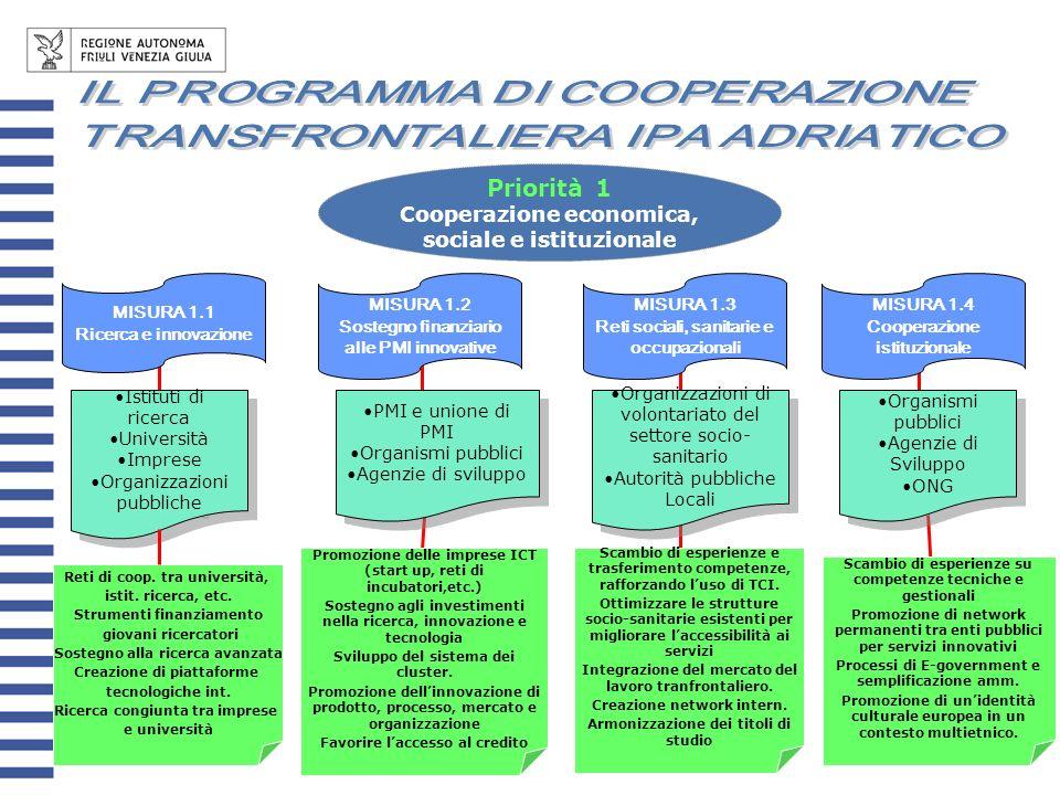 Priorità 1 Cooperazione economica, sociale e istituzionale MISURA 1.1 Ricerca e innovazione MISURA 1.2 Sostegno finanziario alle PMI innovative MISURA