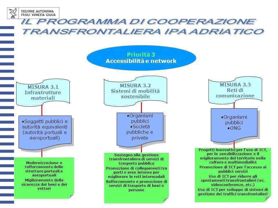 MISURA 3.2 Sistemi di mobilità sostenibile MISURA 3.3 Reti di comunicazione Soggetti pubblici e autorità equivalenti (autorità portuali e aeroportuali