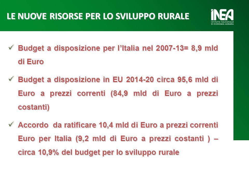 Budget a disposizione per lItalia nel 2007-13= 8,9 mld di Euro Budget a disposizione per lItalia nel 2007-13= 8,9 mld di Euro Budget a disposizione in