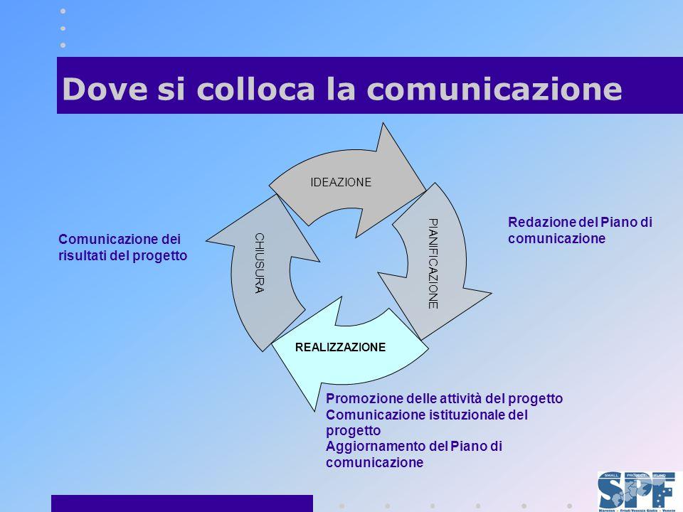 IDEAZIONE CHIUSURA PIANIFICAZIONE REALIZZAZIONE Promozione delle attività del progetto Comunicazione istituzionale del progetto Aggiornamento del Piano di comunicazione Dove si colloca la comunicazione Redazione del Piano di comunicazione Comunicazione dei risultati del progetto