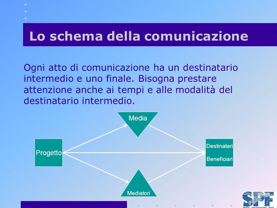 Lo schema della comunicazione Ogni atto di comunicazione ha un destinatario intermedio e uno finale.