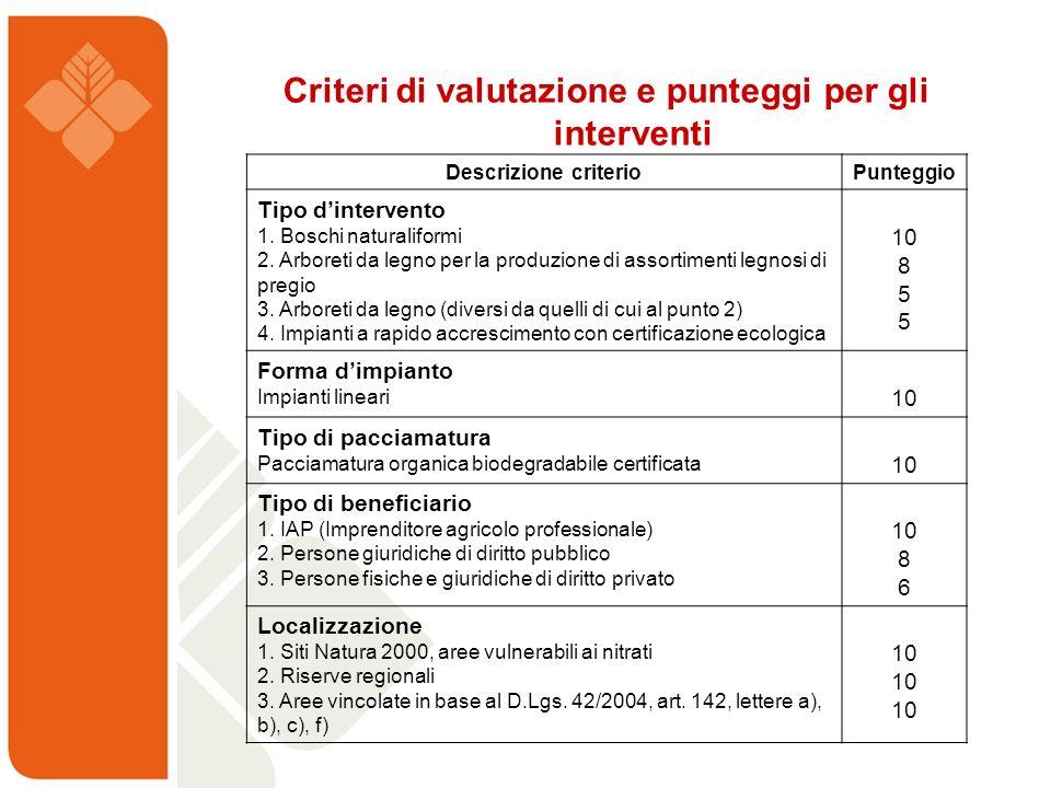 Criteri di valutazione e punteggi per gli interventi Descrizione criterioPunteggio Tipo dintervento 1. Boschi naturaliformi 2. Arboreti da legno per l