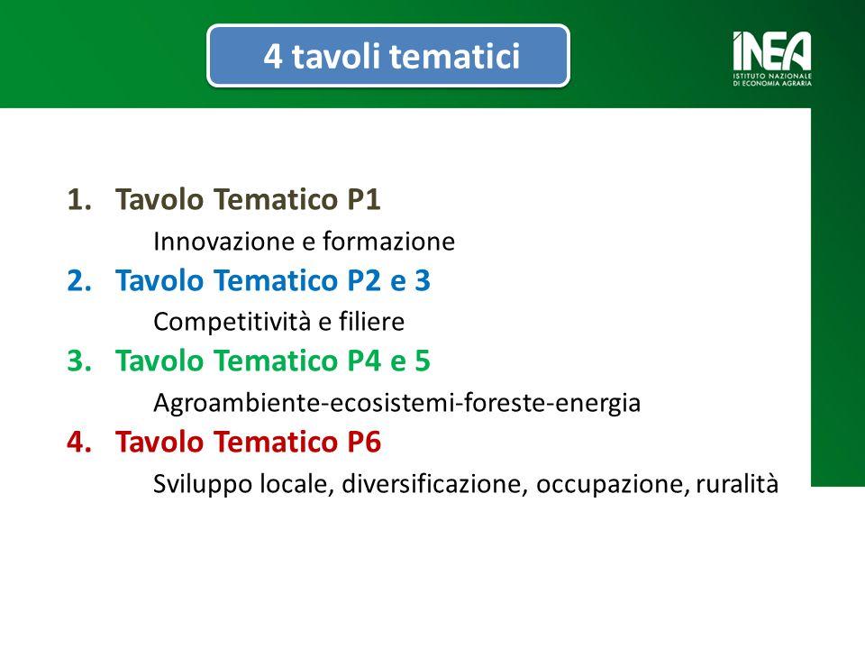 1.Tavolo Tematico P1 Innovazione e formazione 2.Tavolo Tematico P2 e 3 Competitività e filiere 3.Tavolo Tematico P4 e 5 Agroambiente-ecosistemi-foreste-energia 4.Tavolo Tematico P6 Sviluppo locale, diversificazione, occupazione, ruralità 4 tavoli tematici