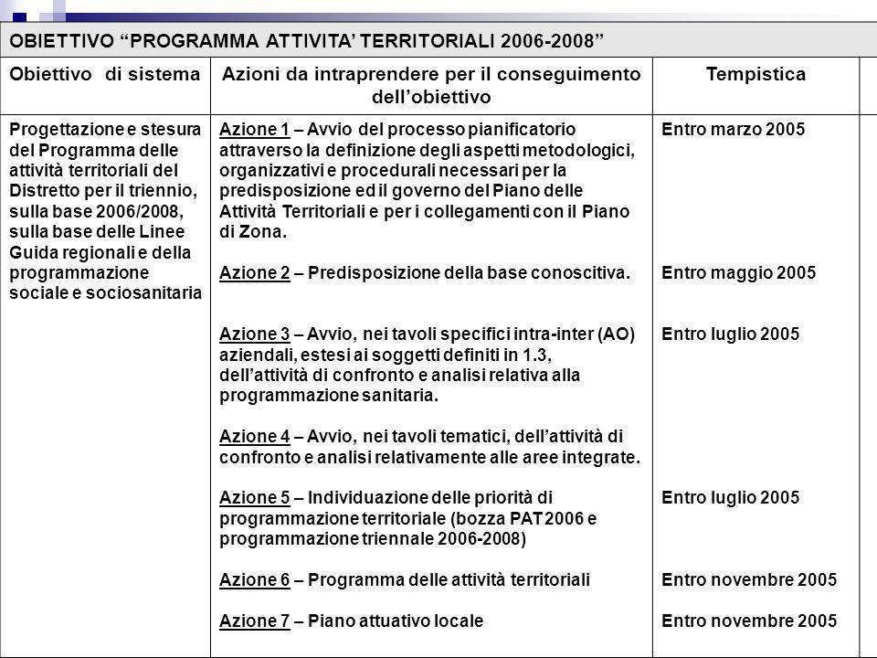 OBIETTIVO PROGRAMMA ATTIVITA TERRITORIALI 2006-2008 Obiettivo di sistemaAzioni da intraprendere per il conseguimento dellobiettivo Tempistica Progettazione e stesura del Programma delle attività territoriali del Distretto per il triennio, sulla base 2006/2008, sulla base delle Linee Guida regionali e della programmazione sociale e sociosanitaria Azione 1 – Avvio del processo pianificatorio attraverso la definizione degli aspetti metodologici, organizzativi e procedurali necessari per la predisposizione ed il governo del Piano delle Attività Territoriali e per i collegamenti con il Piano di Zona.