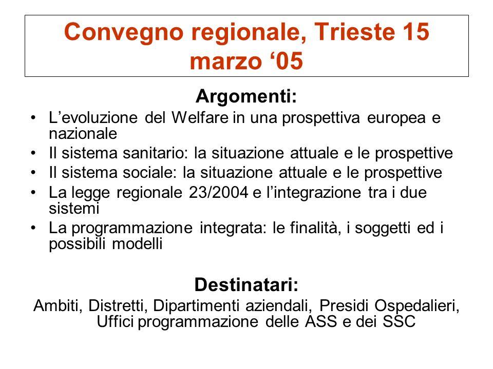 Convegno regionale, Trieste 15 marzo 05 Argomenti: Levoluzione del Welfare in una prospettiva europea e nazionale Il sistema sanitario: la situazione