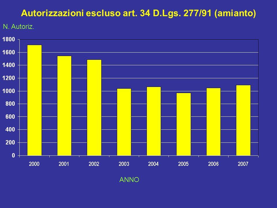 Autorizzazioni escluso art. 34 D.Lgs. 277/91 (amianto) N. Autoriz. ANNO