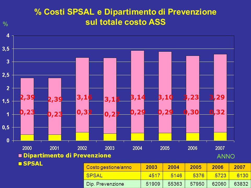 % Costi SPSAL e Dipartimento di Prevenzione sul totale costo ASS 2,39 0,23 2,39 0,23 3,16 0,32 3,15 0,27 3,14 0,29 3,10 0,29 3,23 0,30 Costo gestione/