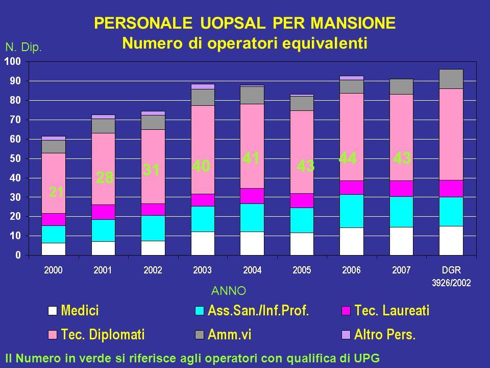 UNITA LOCALI (UL)* SOTTOPOSTE A VIGILANZA % su totale Unità Locali - FVG % 1,5 % 2,9 % 2,9 % 3,6 % 4,4 % 3,9 % 3,1 % 3,9 N.