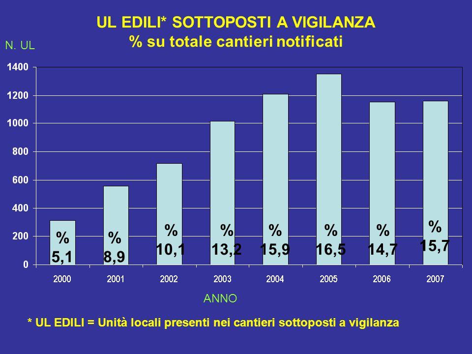 UL EDILI* SOTTOPOSTI A VIGILANZA % su totale cantieri notificati % 5,1 % 8,9 % 10,1 % 13,2 % 15,9 * UL EDILI = Unità locali presenti nei cantieri sott