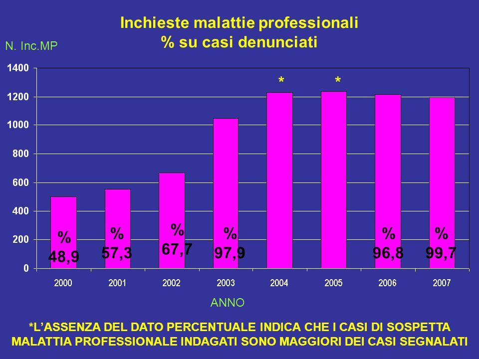 Inchieste malattie professionali % su casi denunciati % 48,9 % 57,3 % 67,7 % 97,9 % 96,8 *LASSENZA DEL DATO PERCENTUALE INDICA CHE I CASI DI SOSPETTA