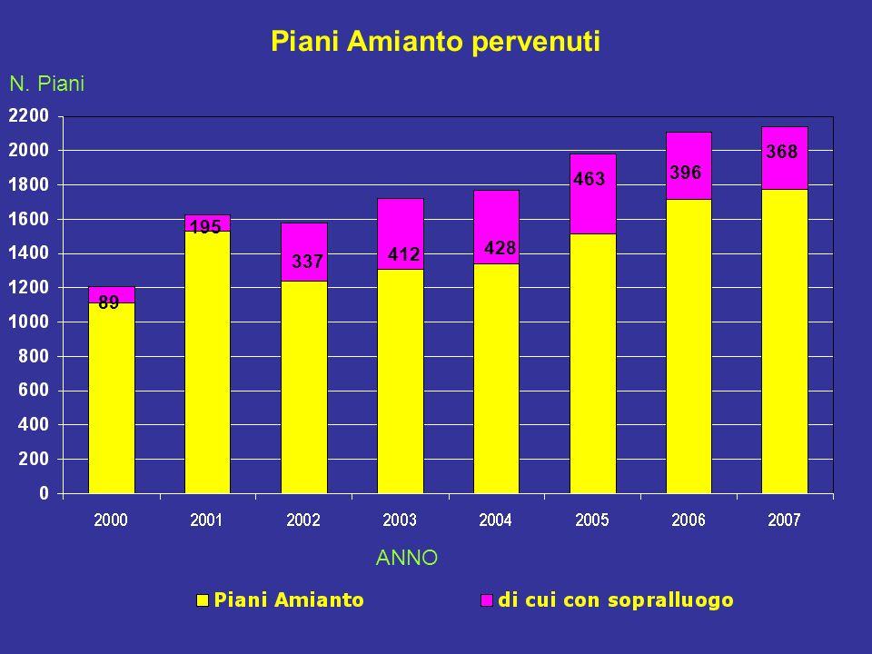 Piani Amianto pervenuti 89 195 337 412 428 463 396 368 N. Piani ANNO