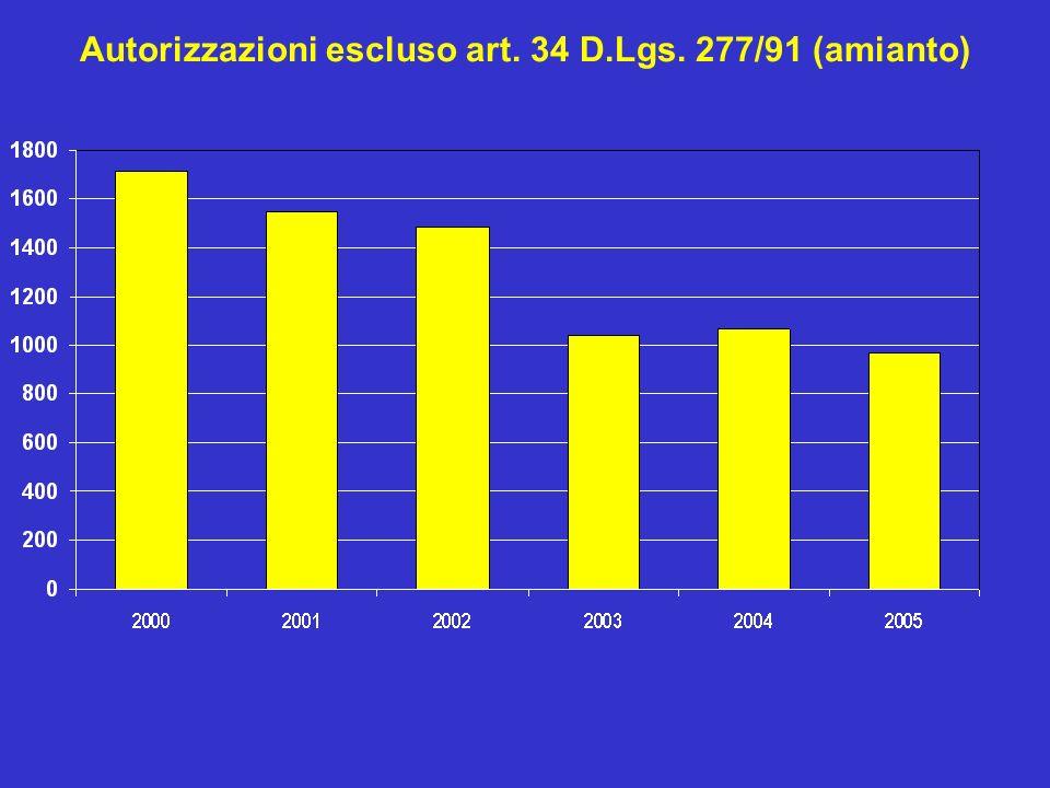 Autorizzazioni escluso art. 34 D.Lgs. 277/91 (amianto)