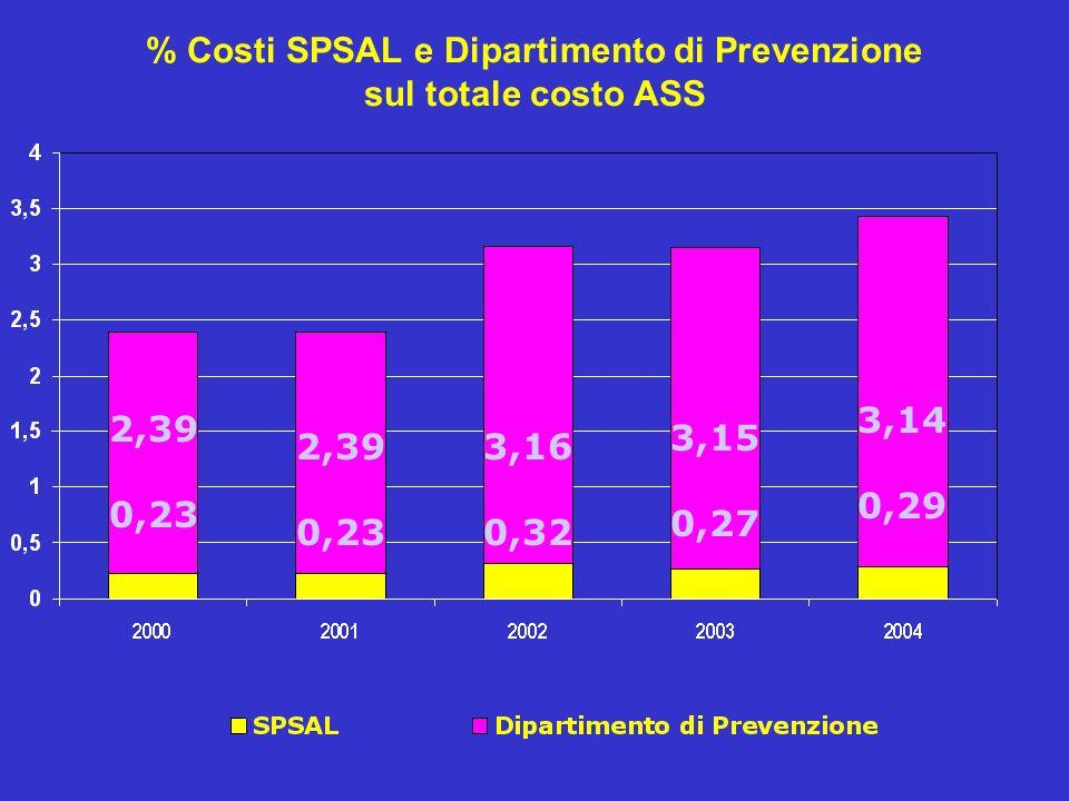 % Costi SPSAL e Dipartimento di Prevenzione sul totale costo ASS 2,39 0,23 2,39 0,23 3,16 0,32 3,15 0,27 3,14 0,29