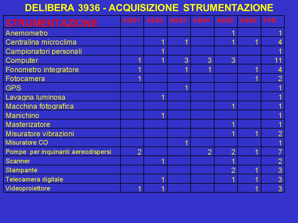 DELIBERA 3936 - ACQUISIZIONE STRUMENTAZIONE