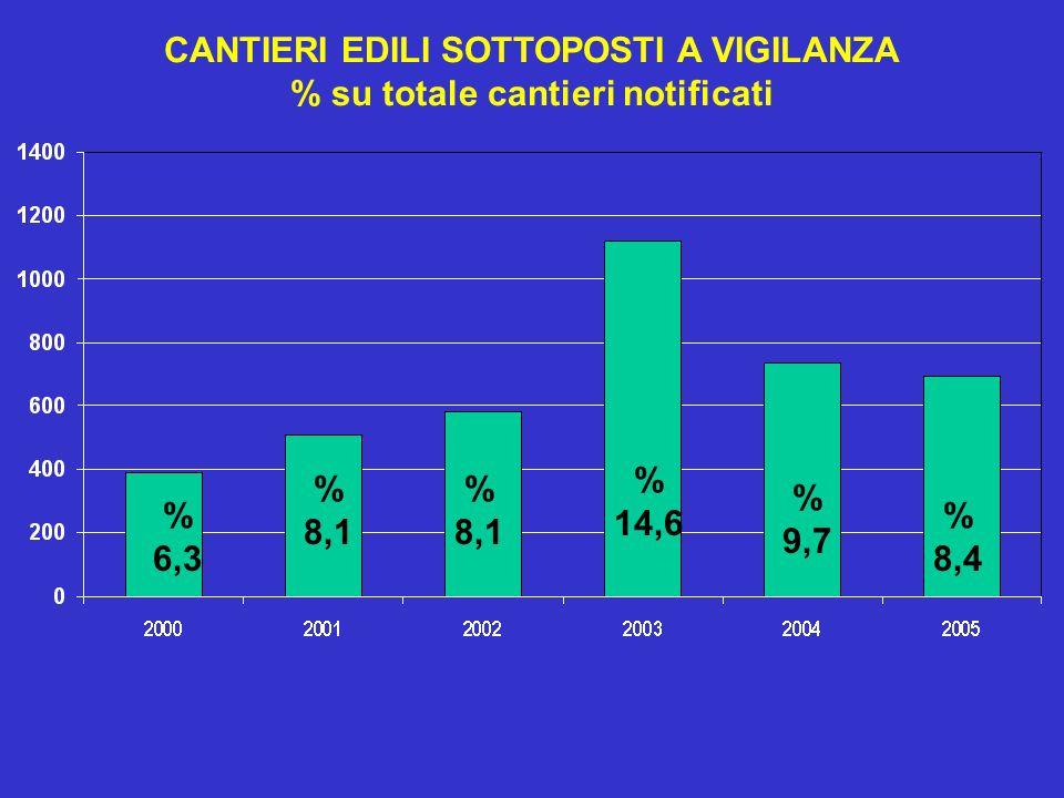 CANTIERI EDILI SOTTOPOSTI A VIGILANZA % su totale cantieri notificati % 6,3 % 8,1 % 8,1 % 14,6 % 9,7 % 8,4