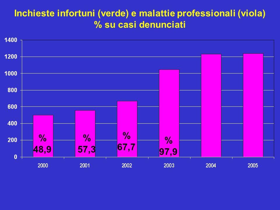 Inchieste infortuni (verde) e malattie professionali (viola) % su casi denunciati % 48,9 % 57,3 % 67,7 % 97,9