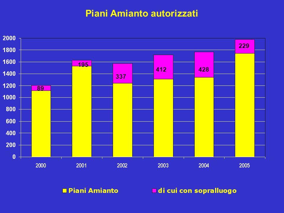 Piani Amianto autorizzati 89 195 337 412428 229