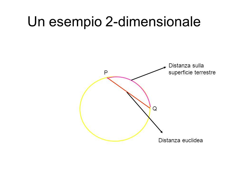 Dalla vita reale Se misuriamo la distanza di due punti su di un campo di calcio, non misuriamo la loro distanza euclidea, ma la loro distanza sulla superficie terrestre.