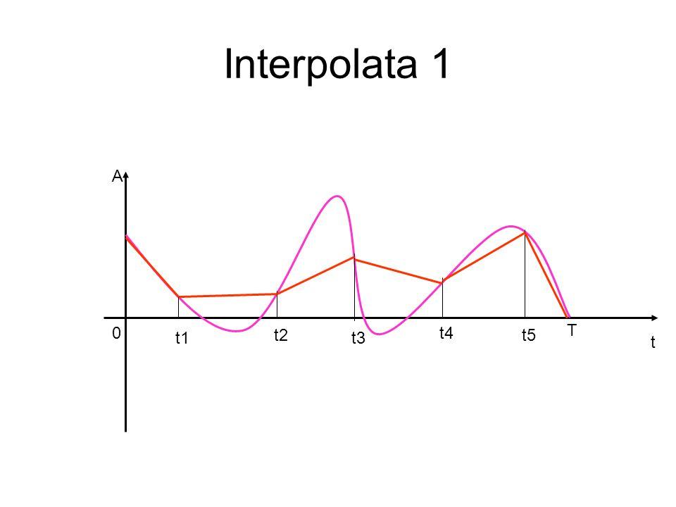 Interpolata 2 t A 0 T t1 t2 t3 t4 t5 s1 s2 s3 s4 s5