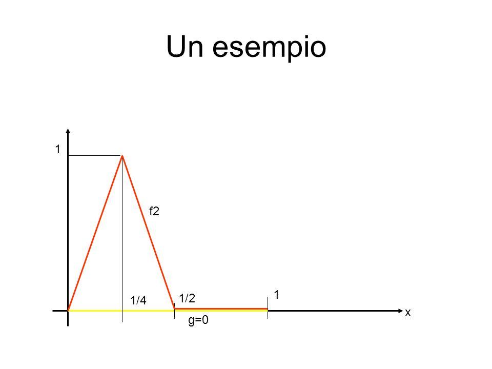 Un esempio 1 1 x g=0 1/4 1/8 f3