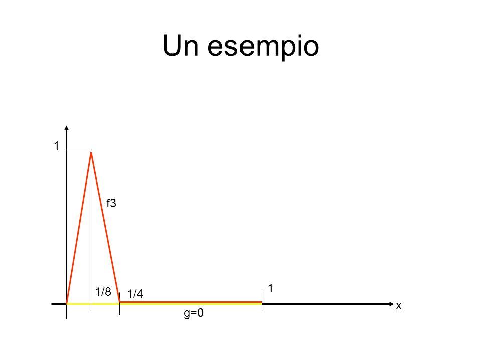 Un esempio 1 1 x g=0 1/8 1/16 f4