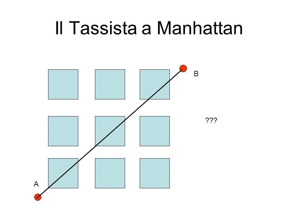 Il Tassista a Manhattan B A Distanza (A,B): Tre blocchi verticali + Tre blocchi orizzontali Ogni blocco 2 dollari.