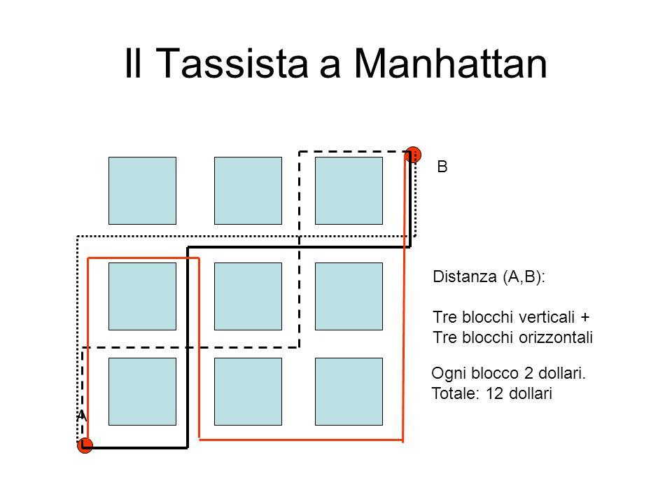 Cosa significa nel piano Cartesiano? Distanza del tassista