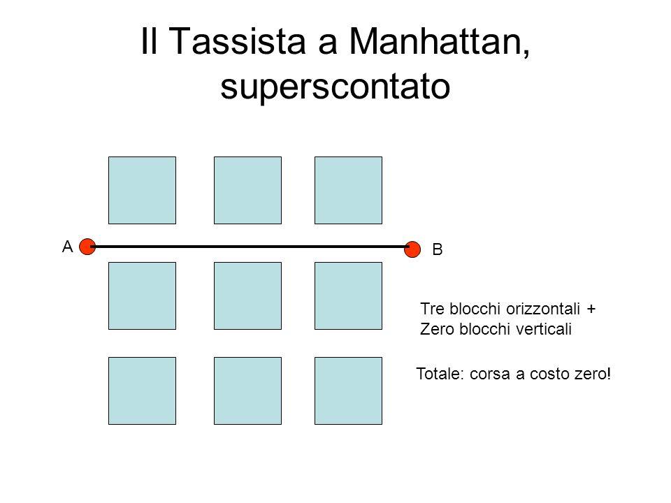 Il tassista superscontato nel piano cartesiano In coordinate cartesiane equivale alla seguente formula, per calcolare la distanza: