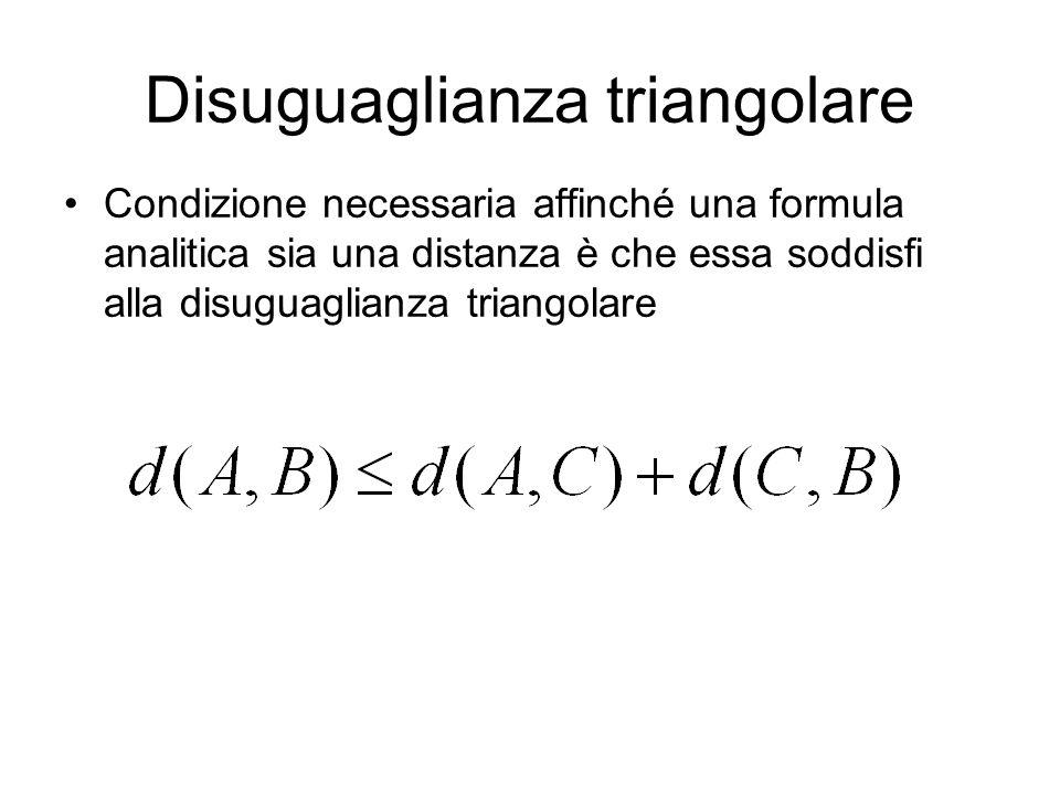 Abbiamo finito Le proprietà che una formula analitica deve avere affinché essa sia una distanza sono esattamente le seguenti: Essere definita positiva; Essere simmetrica; Soddisfare alla disuguaglianza triangolare.