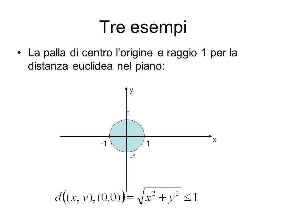 Tre esempi La palla di centro lorigine e raggio 1 per la distanza del tassista nel piano (esercizio) 1 1 y x