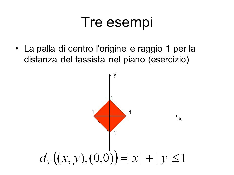 Tre esempi La palla di centro lorigine e raggio 1 per la distanza infinito nel piano (esercizio) 1 1 x y