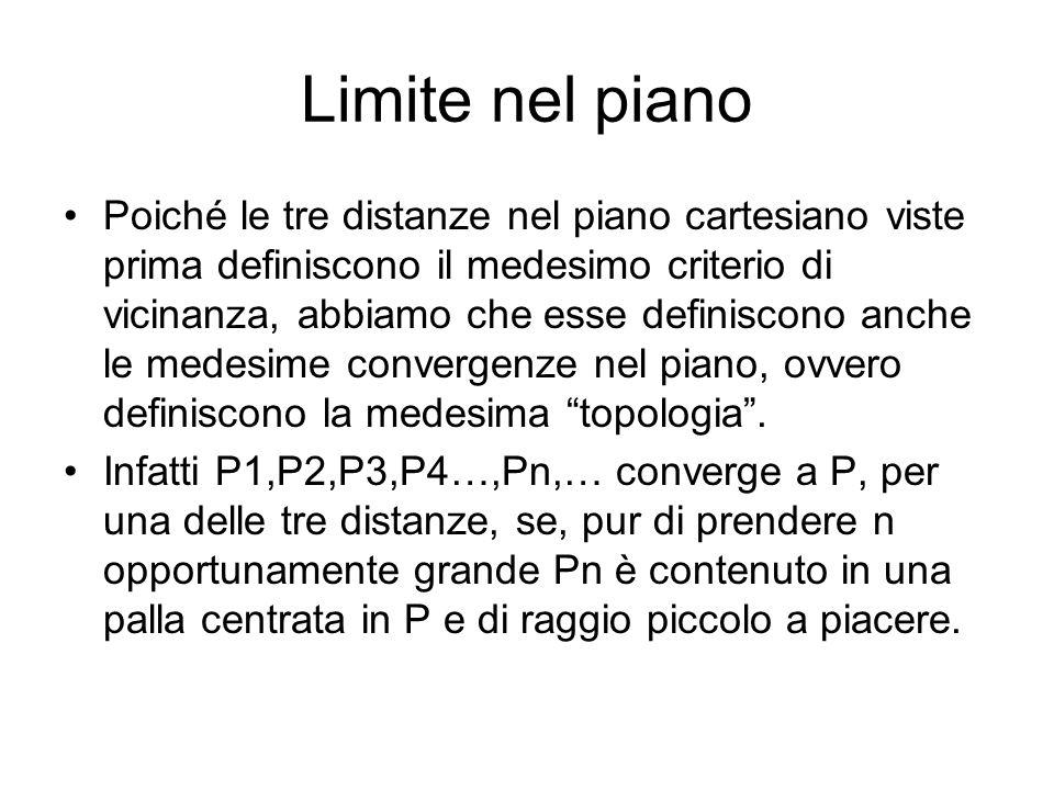 Limite nel piano P1 P2 P3 P4 P5 P6 P Pn