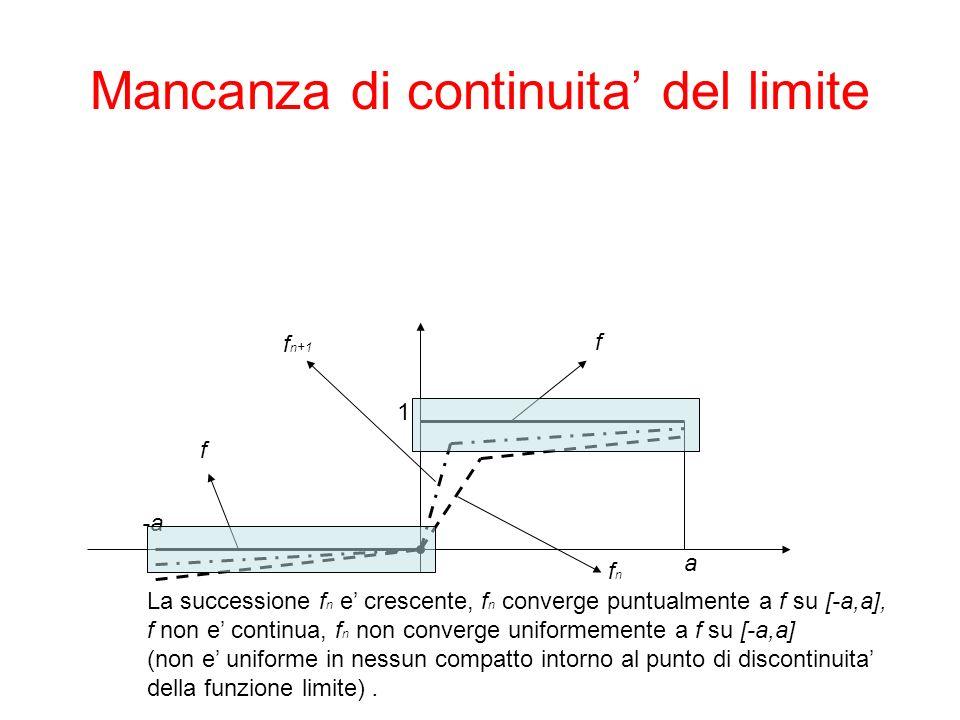 Mancanza di continuita del limite -a a 1 fnfn f n+1 f f La successione f n e crescente, f n converge puntualmente a f su [-a,a], f non e continua, f n