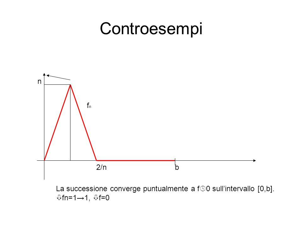 Controesempi 2/n n b fnfn La successione converge puntualmente a f 0 sullintervallo [0,b]. fn=11, f=0