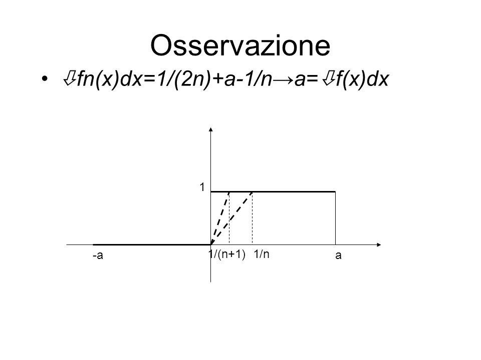 Osservazione fn(x)dx=1/(2n)+a-1/na= f(x)dx -aa 1/n1/(n+1) 1