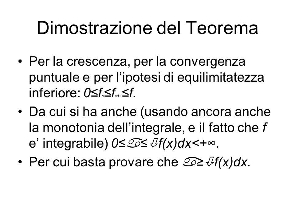 Dimostrazione del Teorema Per la crescenza, per la convergenza puntuale e per lipotesi di equilimitatezza inferiore: 0f n f n+1 f. Da cui si ha anche