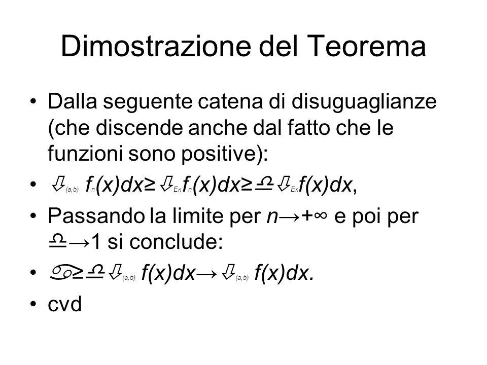 Dimostrazione del Teorema Dalla seguente catena di disuguaglianze (che discende anche dal fatto che le funzioni sono positive): (a,b) f n (x)dx E n f