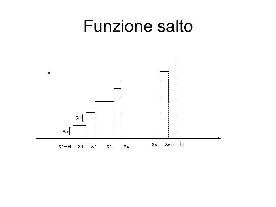 Funzione salto x 0 =a b x1x1 x2x2 x3x3 x4x4 xnxn x n+1 s0{s0{ s1{s1{