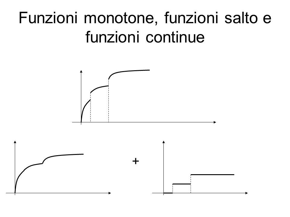 Funzioni monotone, funzioni salto e funzioni continue +