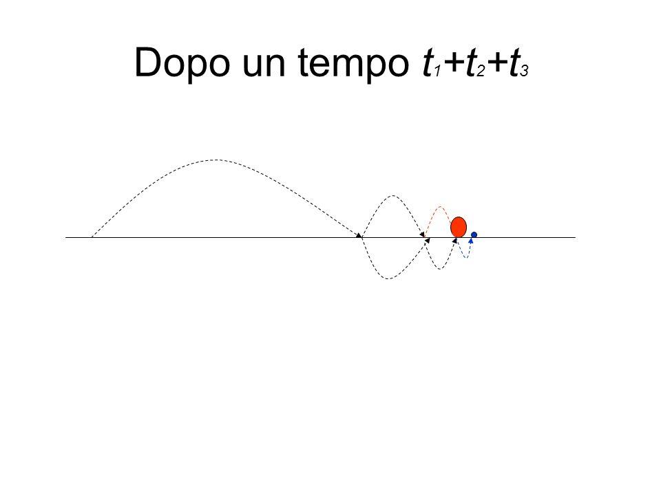 Approssimazione con serie di potenze I primi studi su questo tipo di approssimazione sono dovuti a Taylor Altri tipi di approssimazioni sono le cosiddette serie di Fourier, che sostituisce alle serie di potenze le serie trigonometriche, formate da seni e coseni.