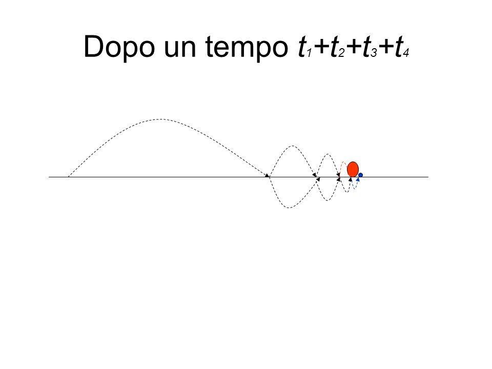 Proprietà della somma di una serie Domanda: vale la proprietà commutativa per le serie.