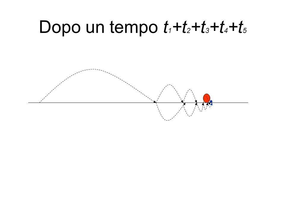 Sapendo che la seguente serie converge, calcolarne la somma S (serie geometrica di ragione ½)
