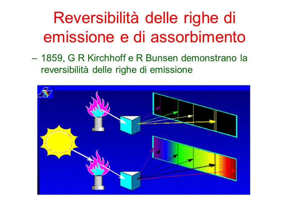 Reversibilità delle righe di emissione e di assorbimento –1859, G R Kirchhoff e R Bunsen demonstrano la reversibilità delle righe di emissione