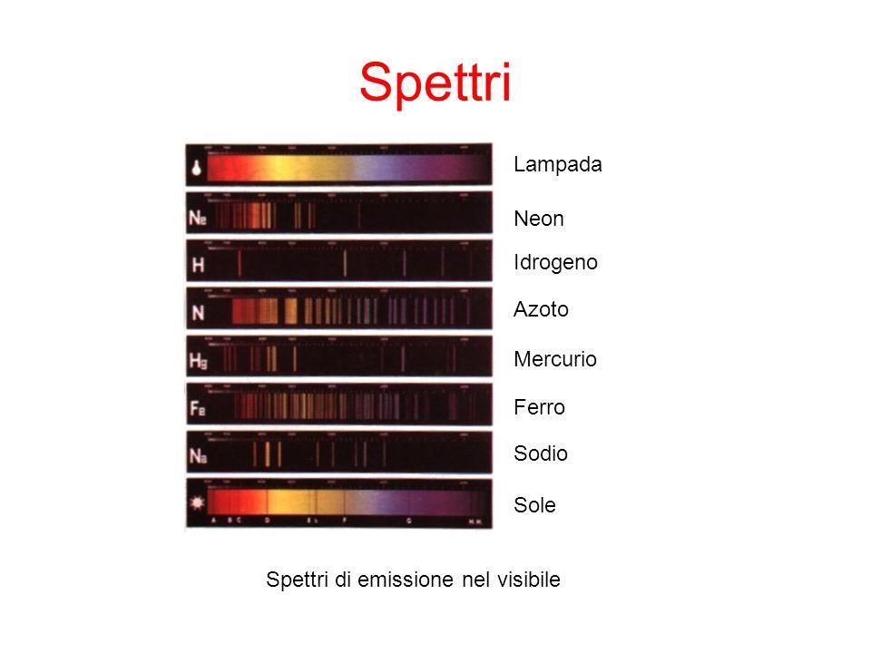 Spettri Lampada Neon Idrogeno Azoto Mercurio Ferro Sodio Sole Spettri di emissione nel visibile