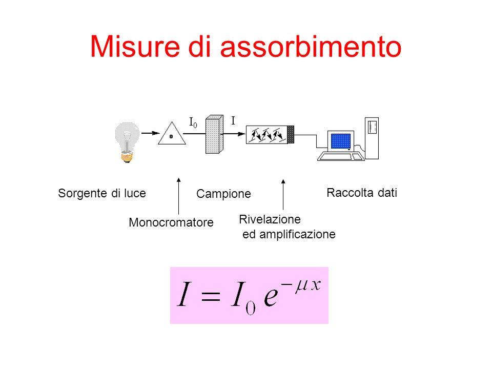 Misure di assorbimento Sorgente di luce Monocromatore Campione Rivelazione ed amplificazione Raccolta dati I0I0 I