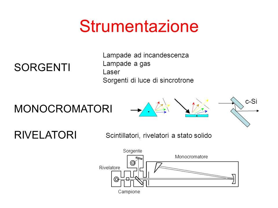 Strumentazione Rivelatore Sorgente Monocromatore Campione Scintillatori, rivelatori a stato solido Lampade ad incandescenza Lampade a gas Laser Sorgen