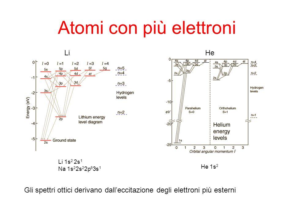 Atomi con più elettroni LiHe Gli spettri ottici derivano dalleccitazione degli elettroni più esterni Li 1s 2 2s 1 Na 1s 2 2s 2 2p 6 3s 1 He 1s 2